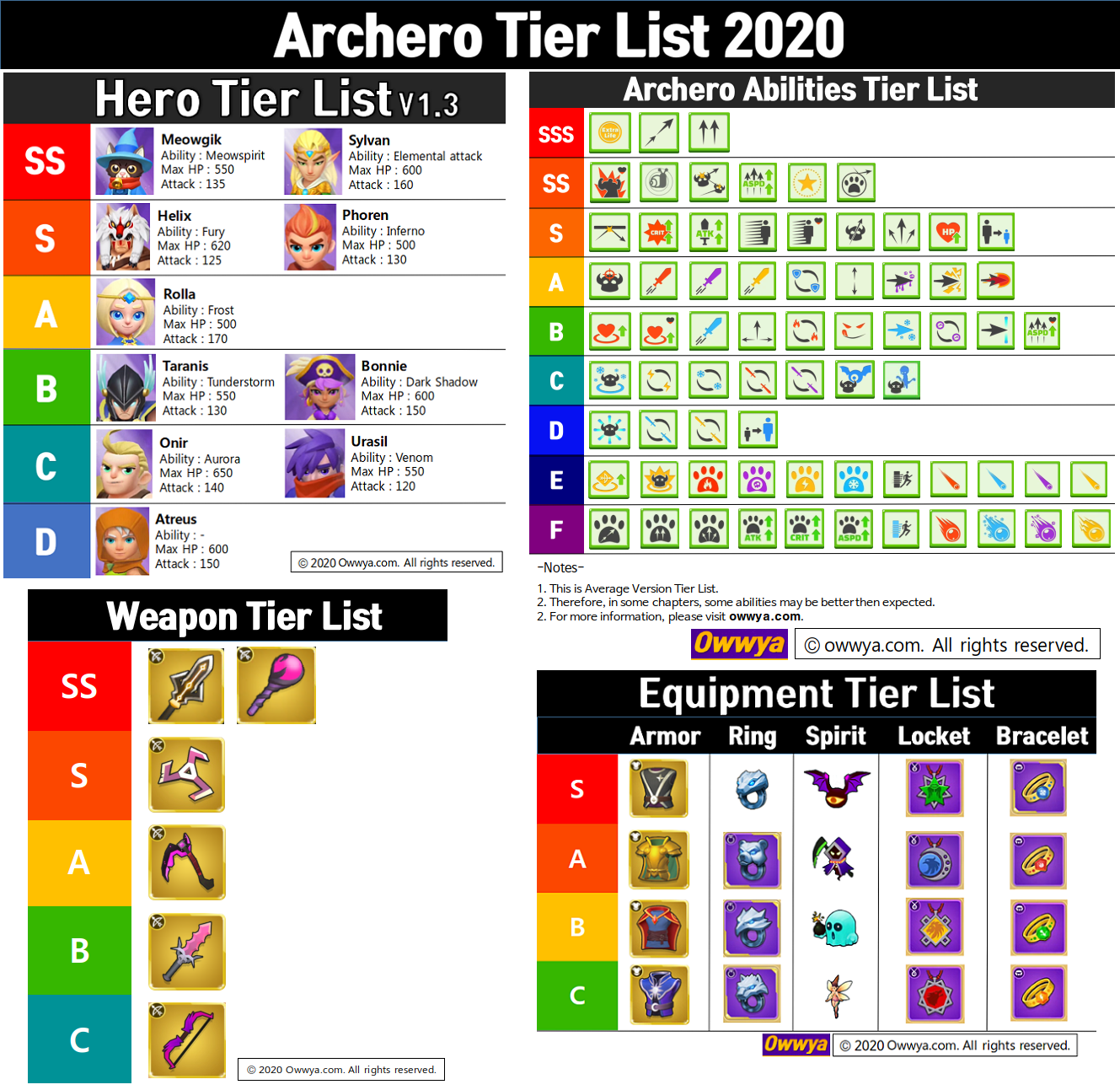 https://owwya.com/wp-content/uploads/2020/01/Archero-Tier-List-2020-v1.0.png